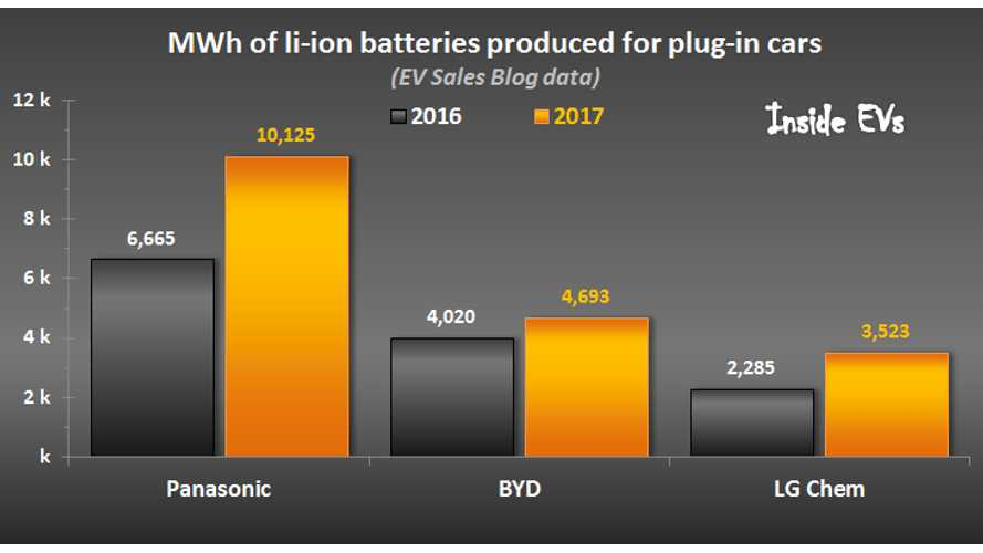 Battery Makers 2017: Panasonic & BYD Hold Majority Of Market