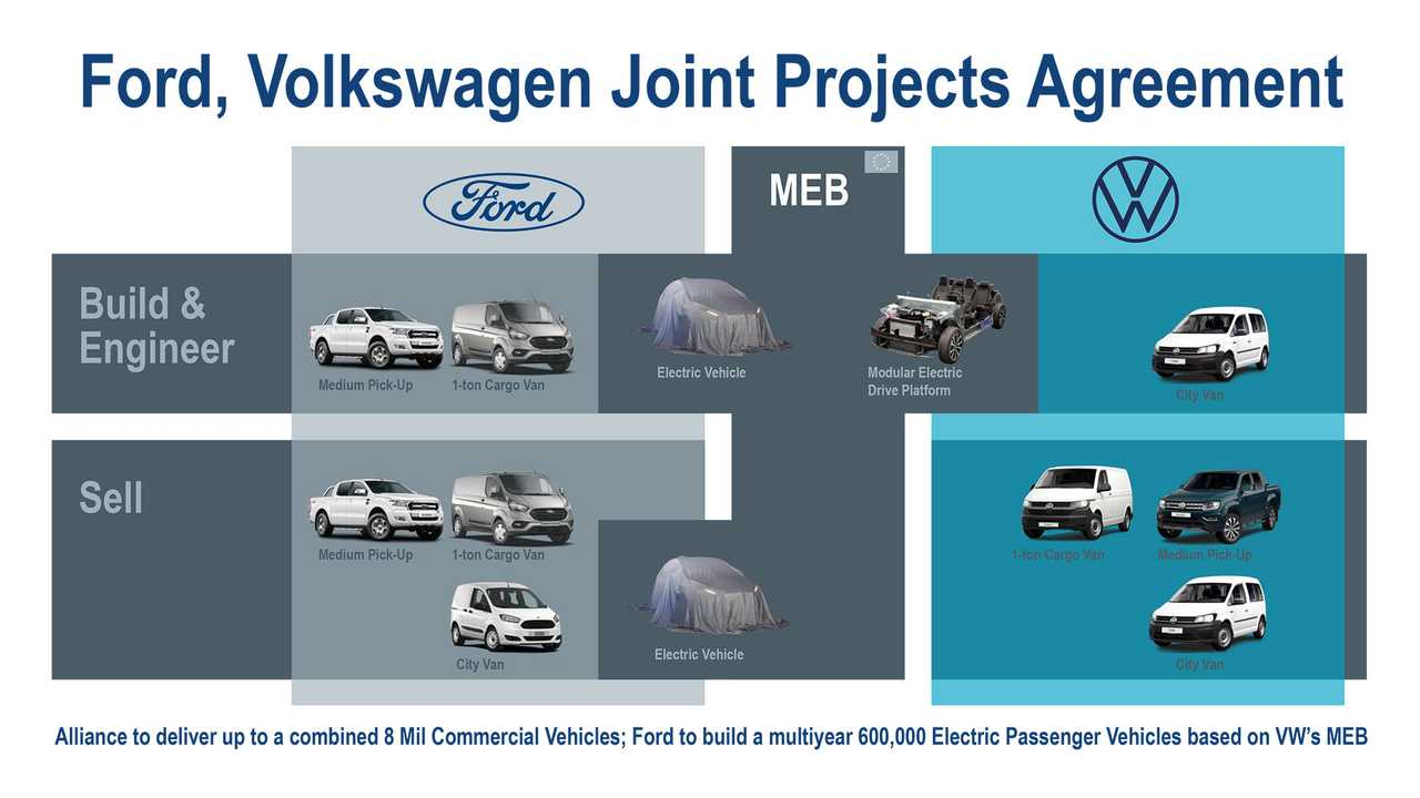 Ford, Volkswagen Sign Agreements for Joint Projects On Commercial Vehicles, EVs, Autonomous Driving