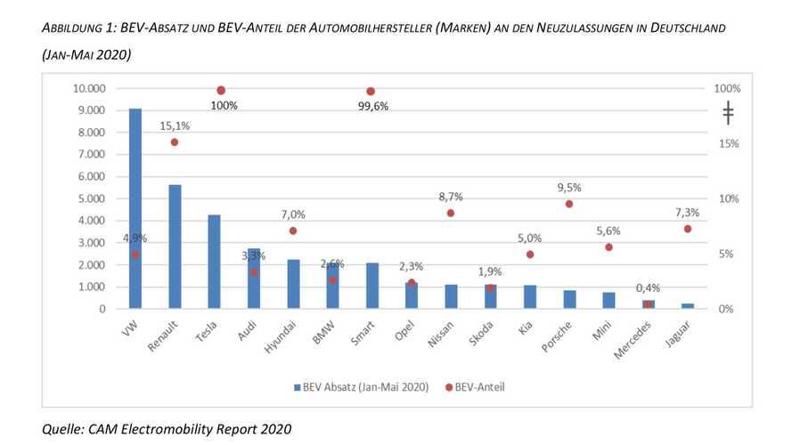 Elektromobilität: Manche Marken verkaufen unglaublich viele E-Mobile