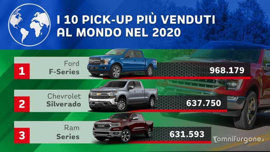 Pick-up, i 10 modelli più venduti al mondo nel 2020
