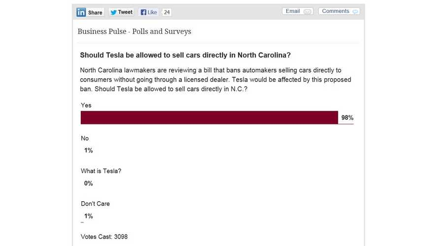 """Survey Results On """"Should Tesla be allowed to sell cars directly in North Carolina?"""" A Touch Lop-Sided"""