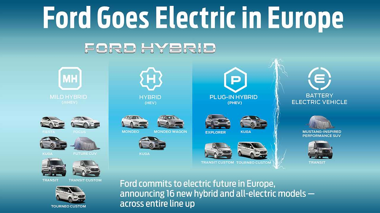 Ford Go Further 2019