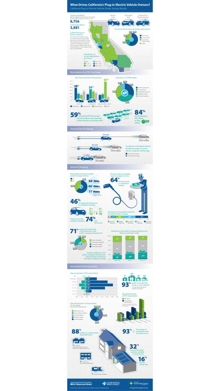 infographic_pev_survey_round3_vertical