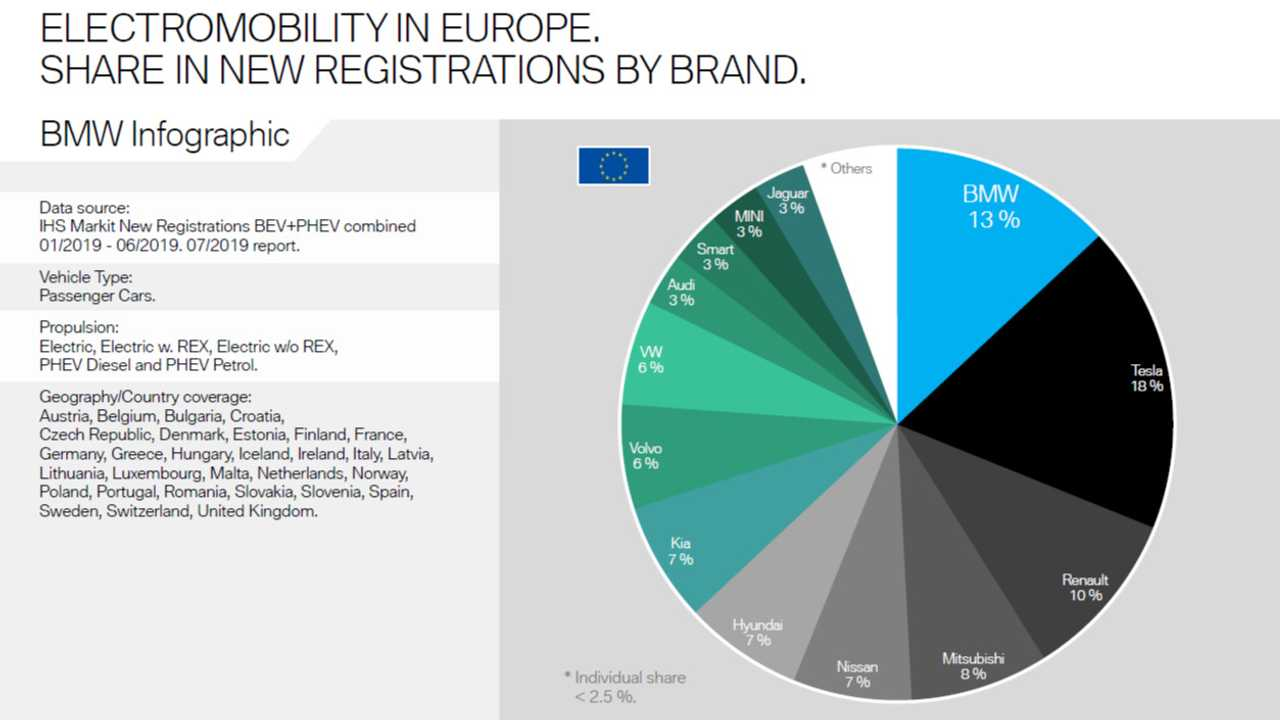 Electromobility In Europe. Share In New Registrations By Brand.
