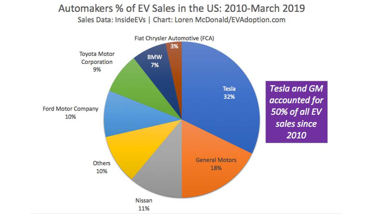Top Selling Plug-In Electric Cars In The U.S. Since 2010