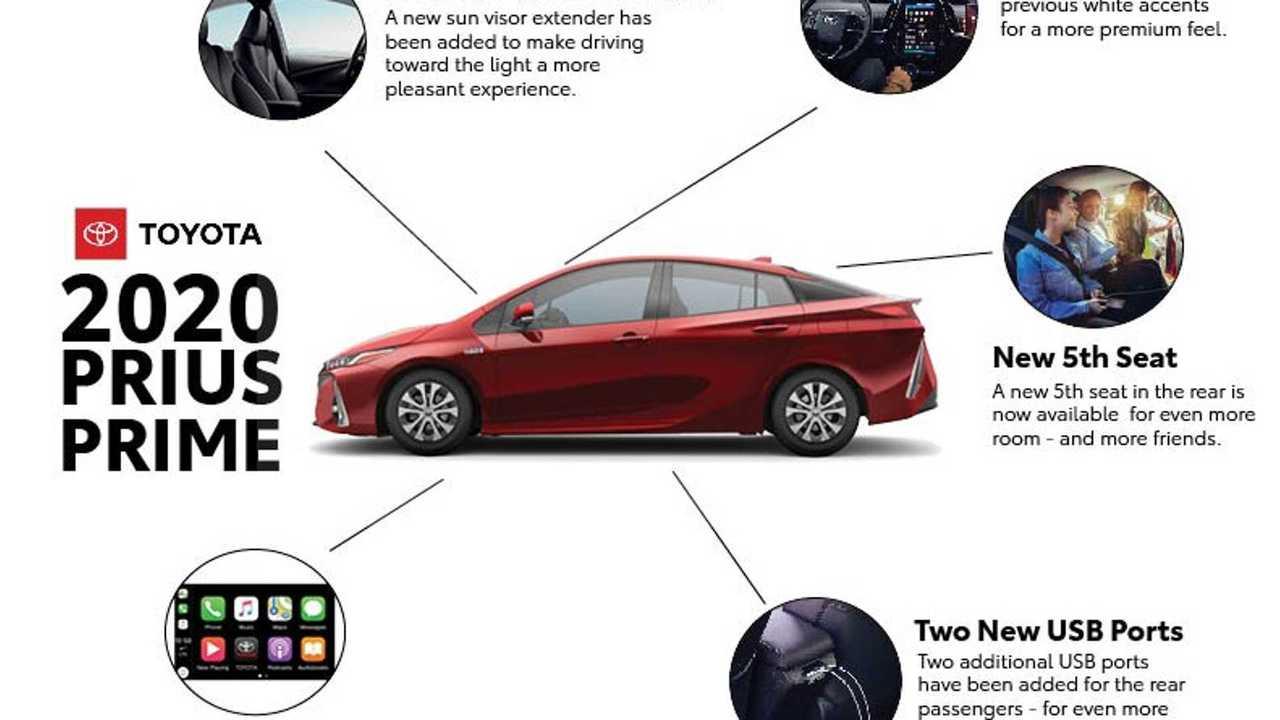 2020 Toyota Prius Prime Info