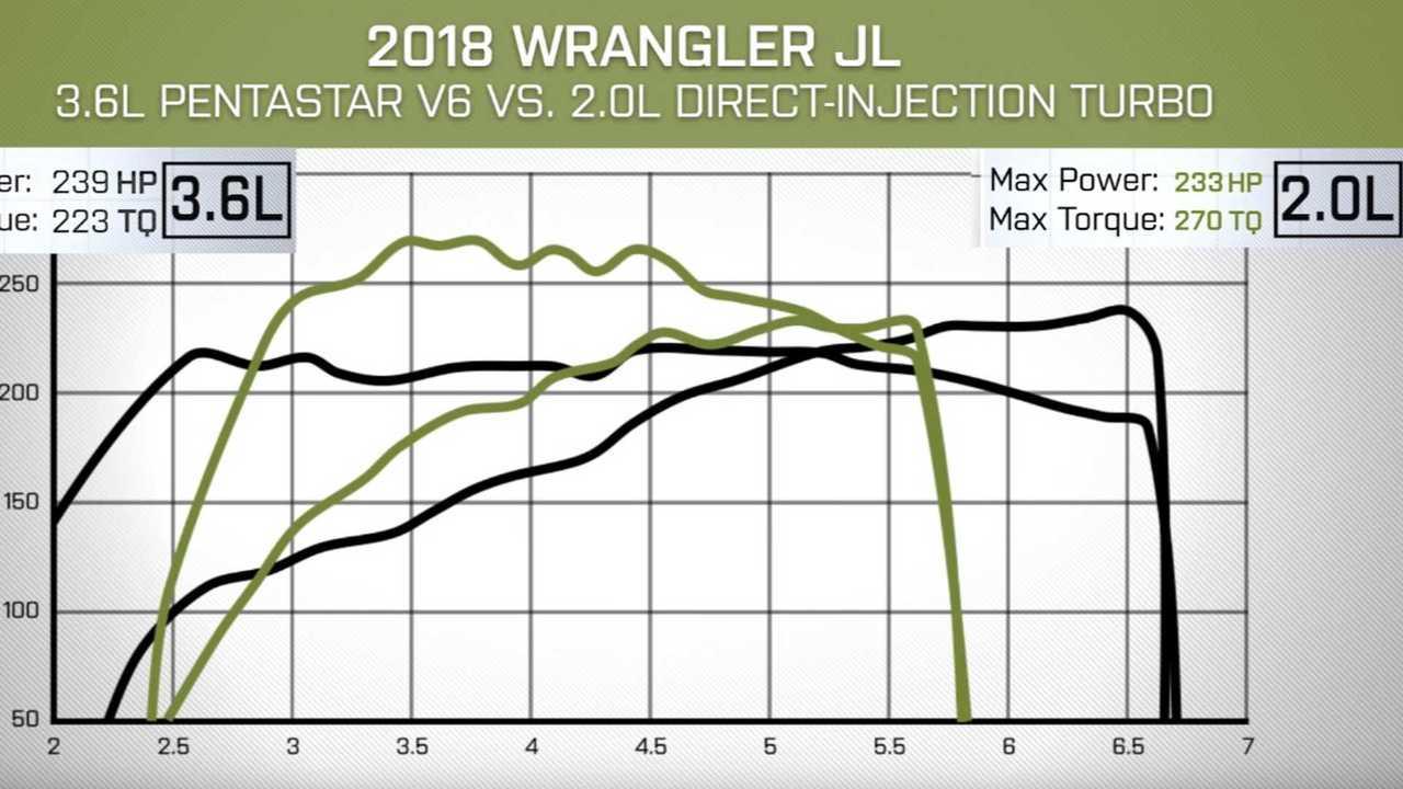 Turbo-4 Or N/A V6? 2019 Wrangler Dyno Test Helps You Decide