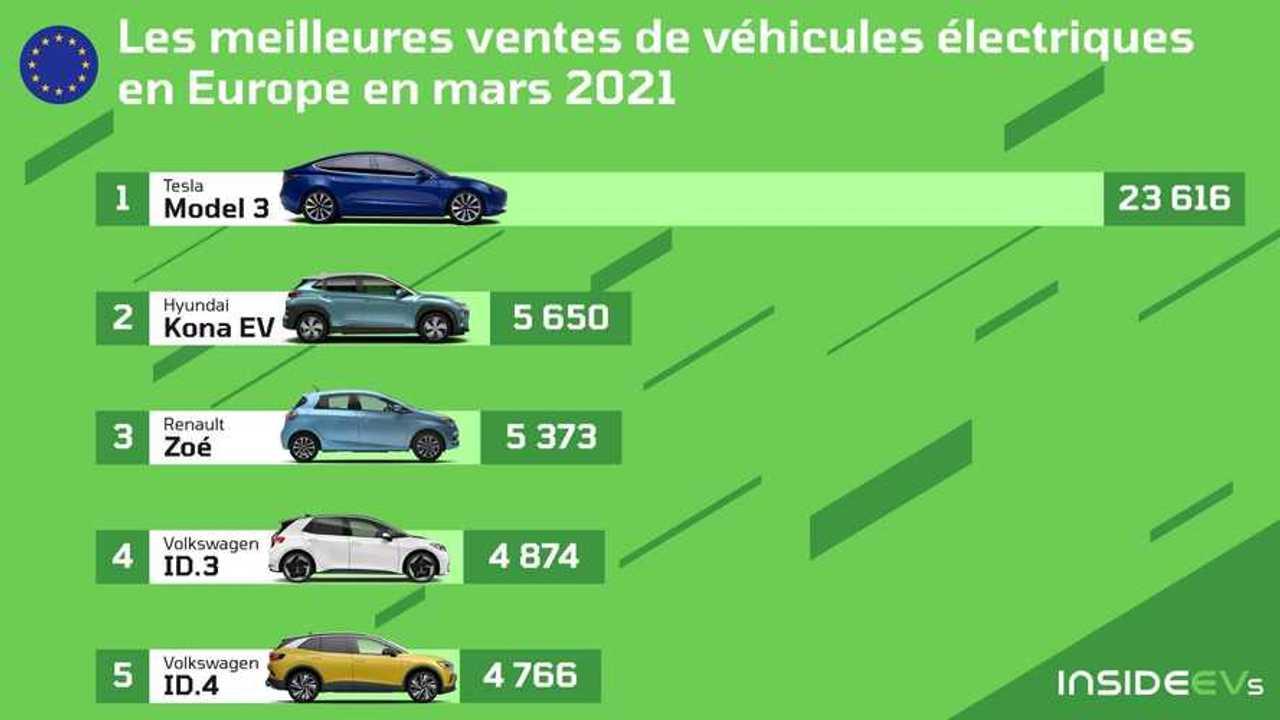Ventes véhicules électriques en Europe - Mars 2021