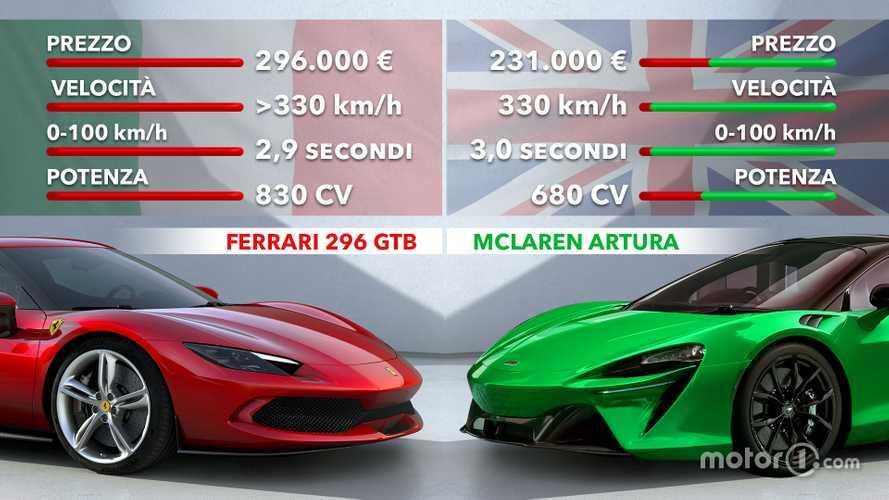 Ferrari 296 GTB vs McLaren Artura: Italia-Inghilterra 1-0