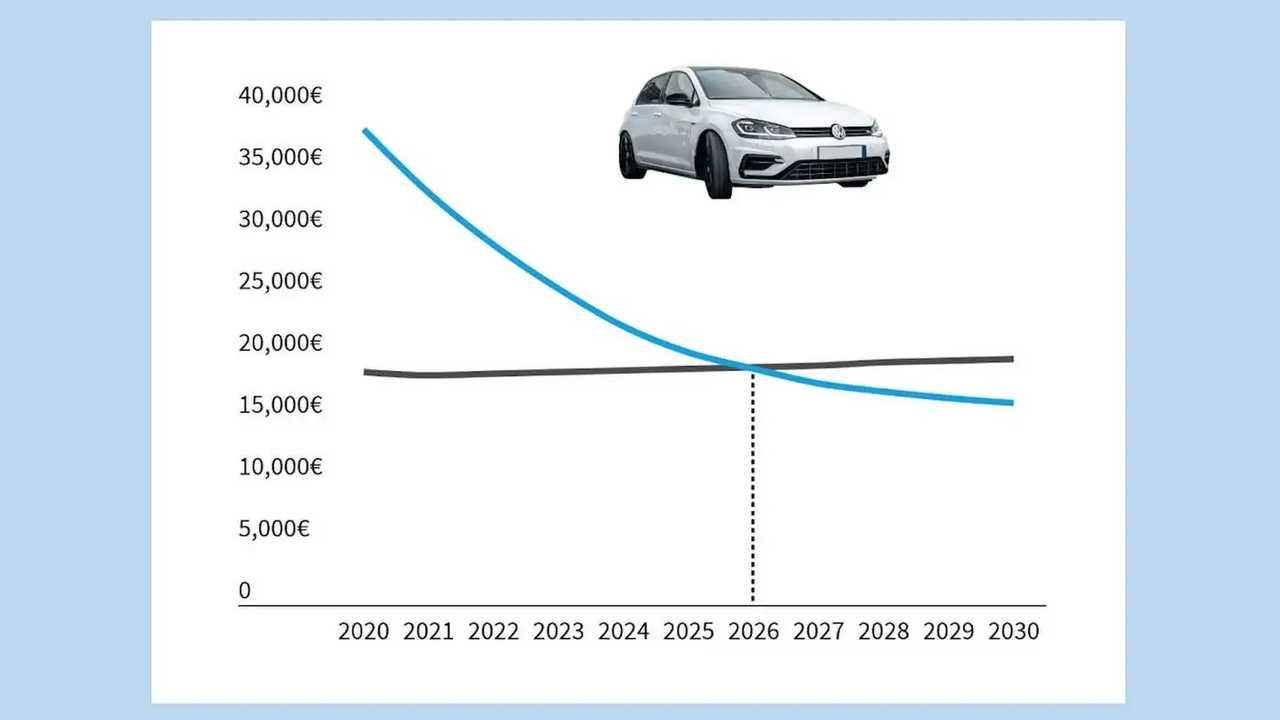 Nach einer Studie sollen Elektroautos die Preisparität schon 2027 erreichen