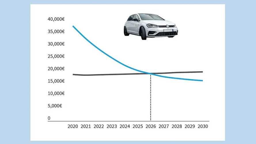 T&E-Studie: Elektroautos schon ab 2026 günstiger als Verbrenner
