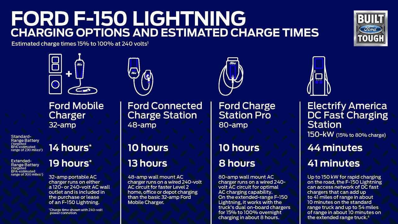 2022 Ford F-150 Lightning Charging Information