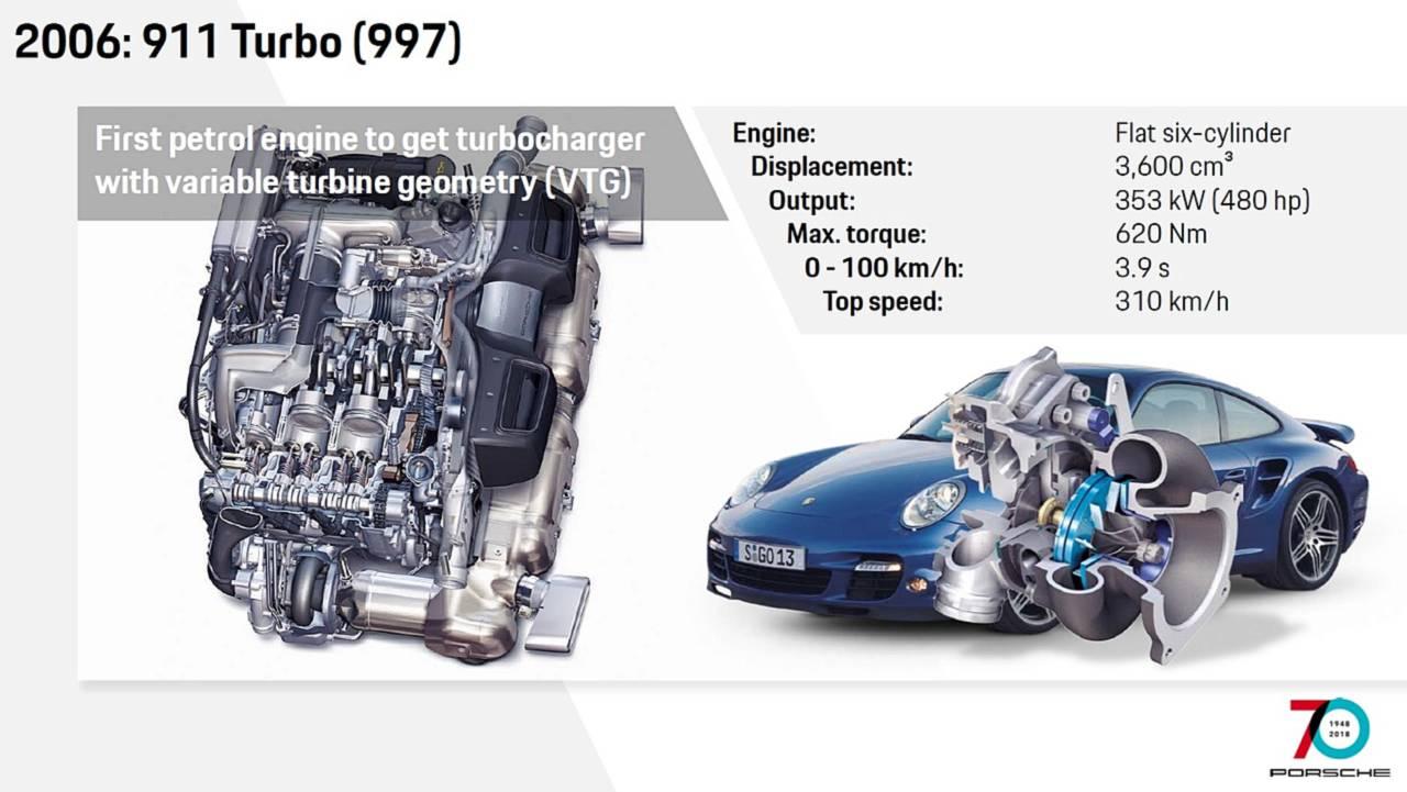 2006 997 Turbo Engine