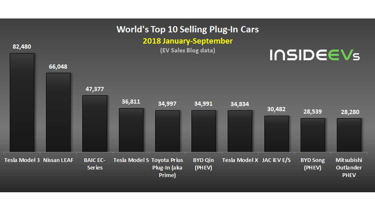 World's Top 10 Selling Plug-In Cars - Septmeber 2018 (data source: EV Sales Blog)