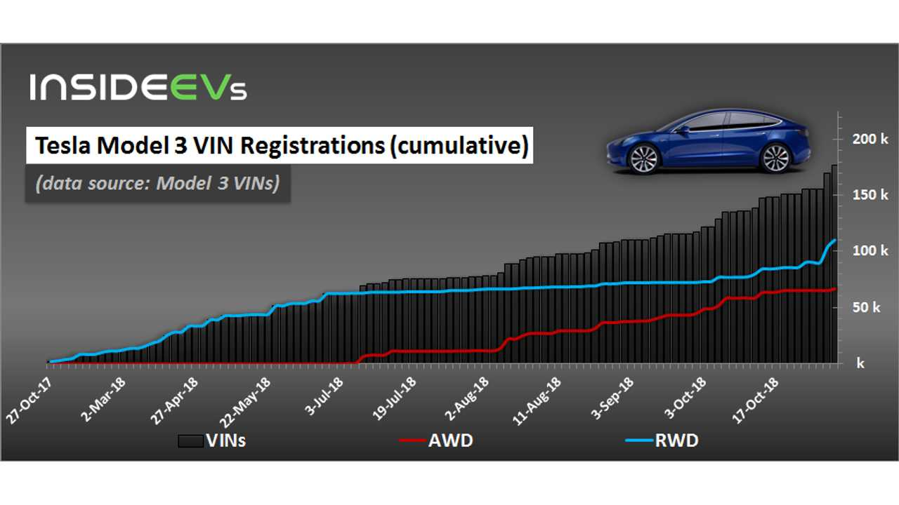 Tesla Model 3 VIN Registrations (cumulative) – October 26, 2018