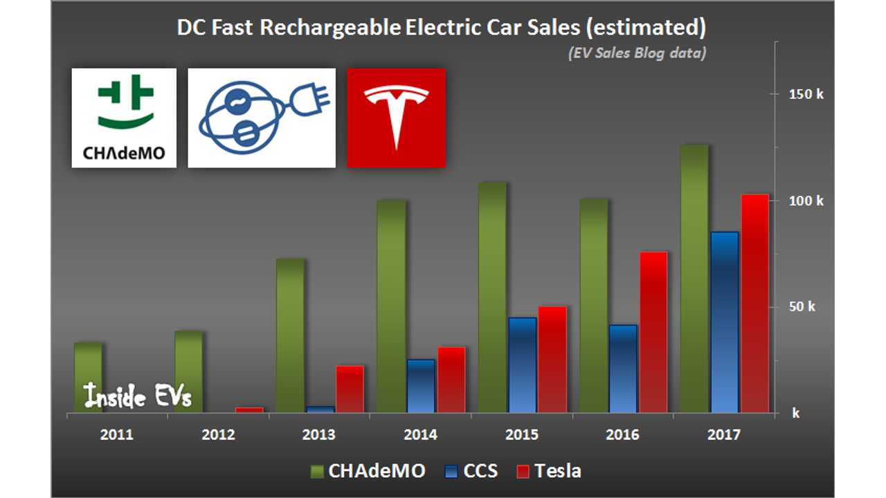 """EV Sales By Fast Charging Standards; The """"Big 3"""" Converge - 2017 Edition"""