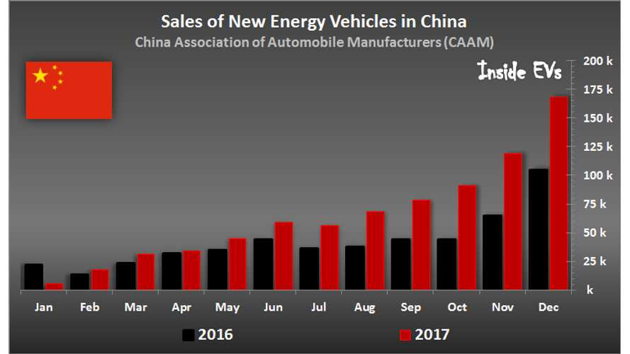 777,000 Plug-In Electric Vehicles Were Sold in China in 2017, Including 600,000 Cars