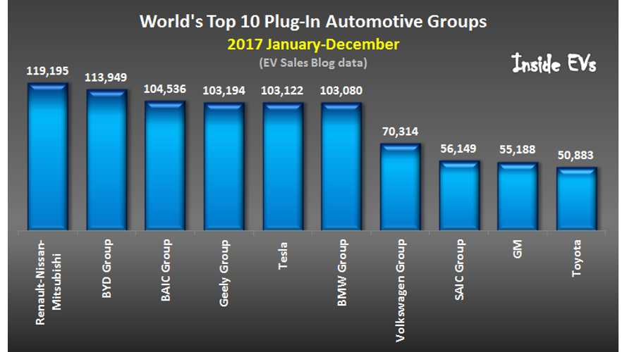Plug-In Electric Car Sales Ranked By OEM For 2017