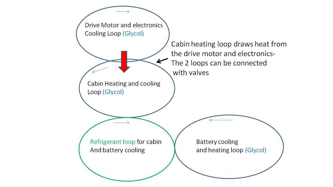 Tesla Model S Recycles Waste Heat to Warm the Battery