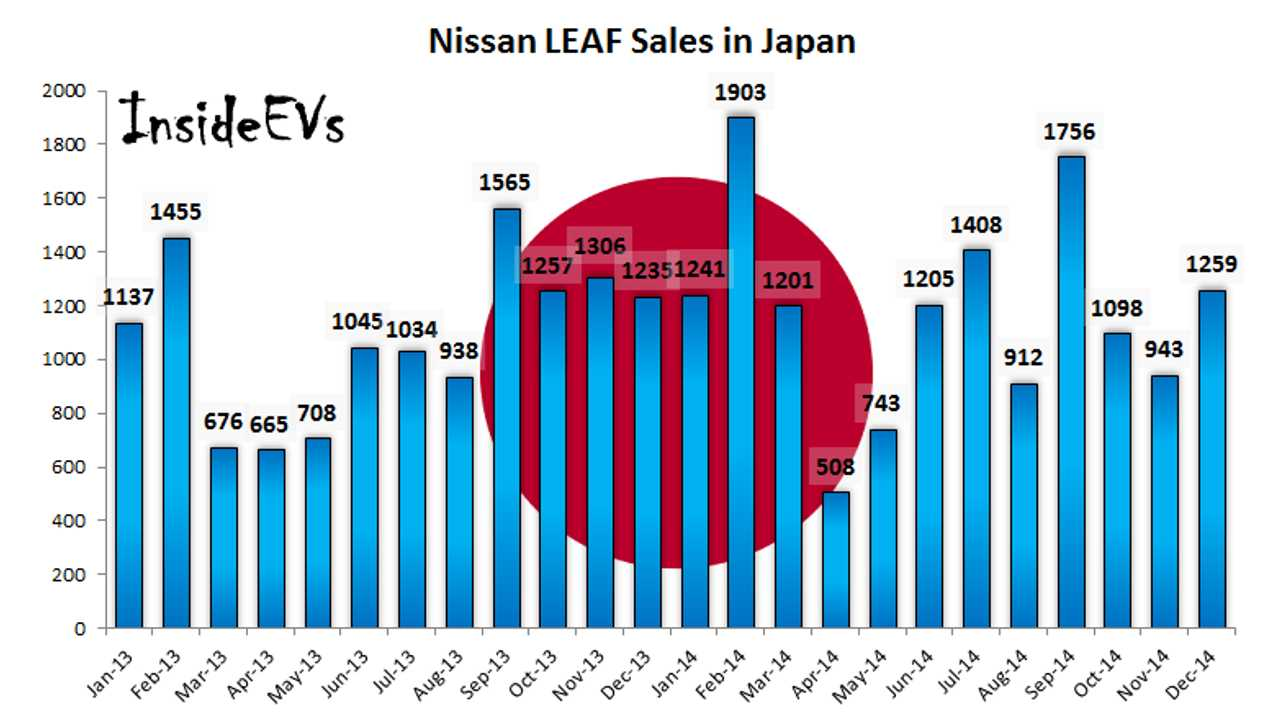 Nissan LEAF Sales In Japan Up 9% To 14,000 In 2014