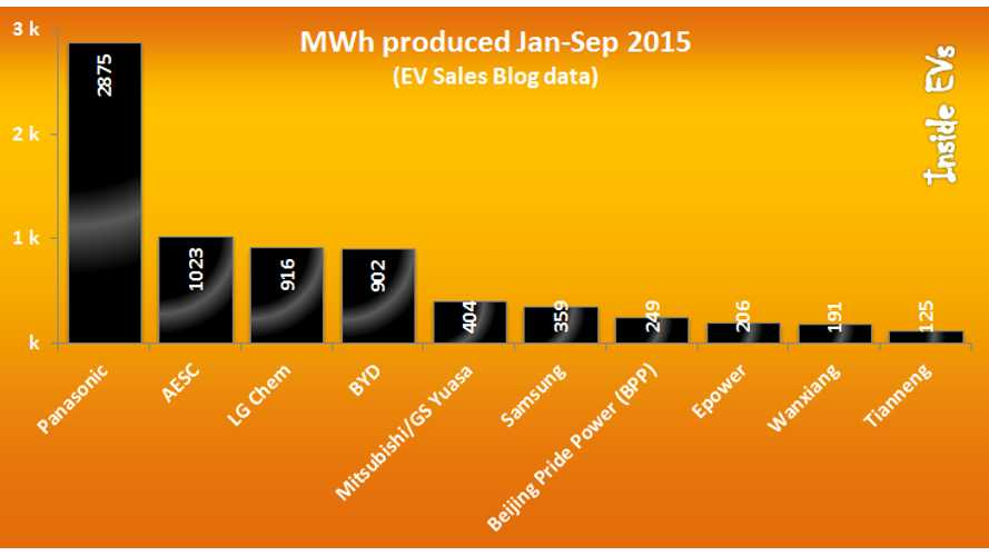 A Look At The Top 10 Battery Makers For 2015 Based On MWh