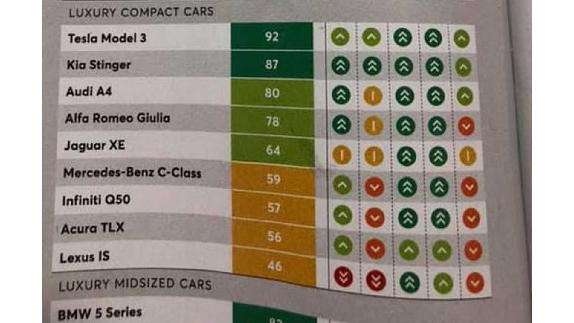 Tesla Model 3 Is Top Rated Luxury Compact Car By Consumer Reports Readers