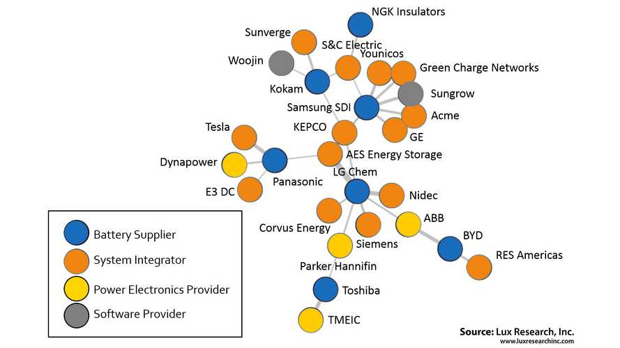 The Tangled Web Of Battery Energy Storage Systems