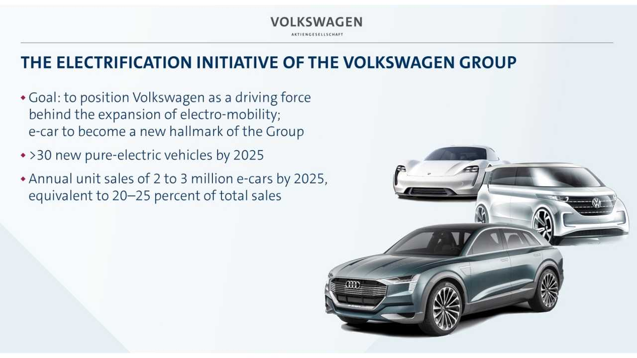 Shooting For 2 3 Million Ev S In 2025 Serious Investments Start Now
