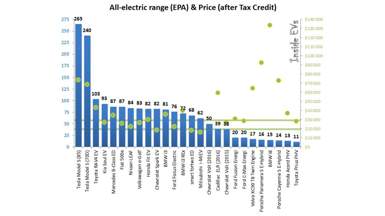 Plug-in Electric Car Range & Price Comparison