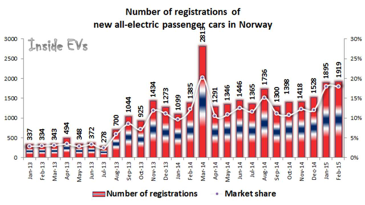 Norway BEV Sales At 18% Market Share