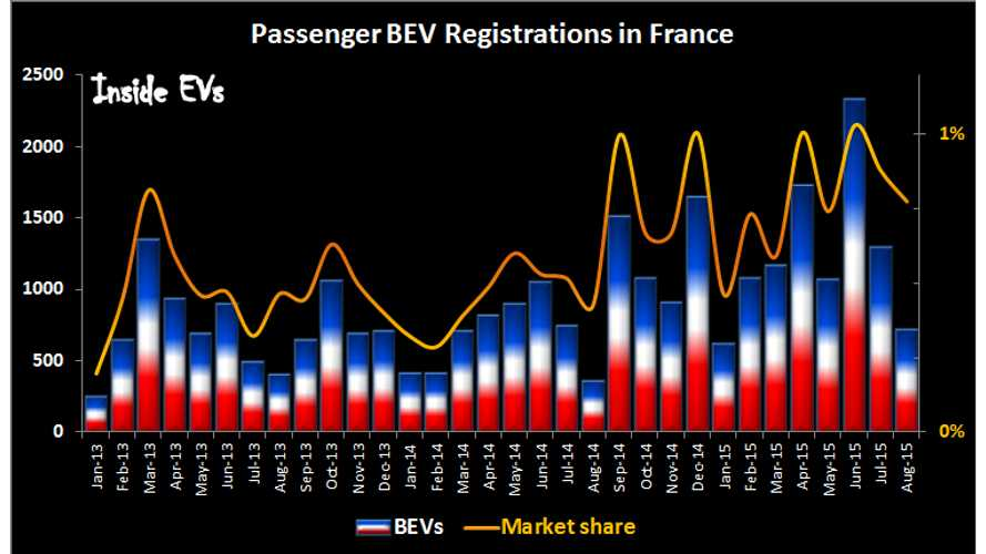 Plug-In Electric Car Sales In France Up 82% Over July/August
