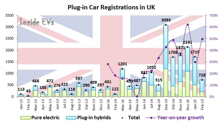Electric Car Sales In UK Up Almost 500% In February
