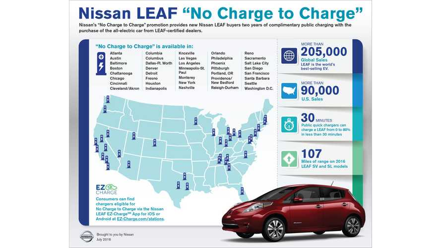 Nissan Adds 11 New Markets To LEAF No-Charge-To-Charge Program