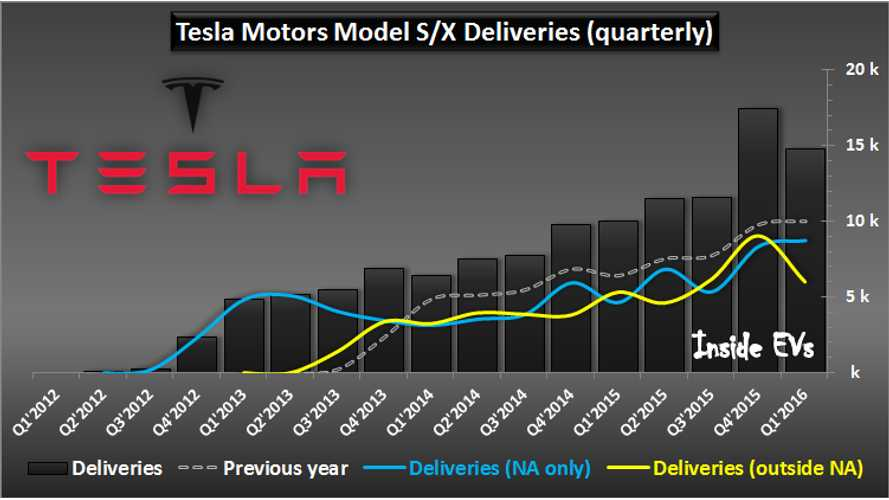 Tesla Motors Has Sold Over 120,000 Model S/X. North America Still Largest Market