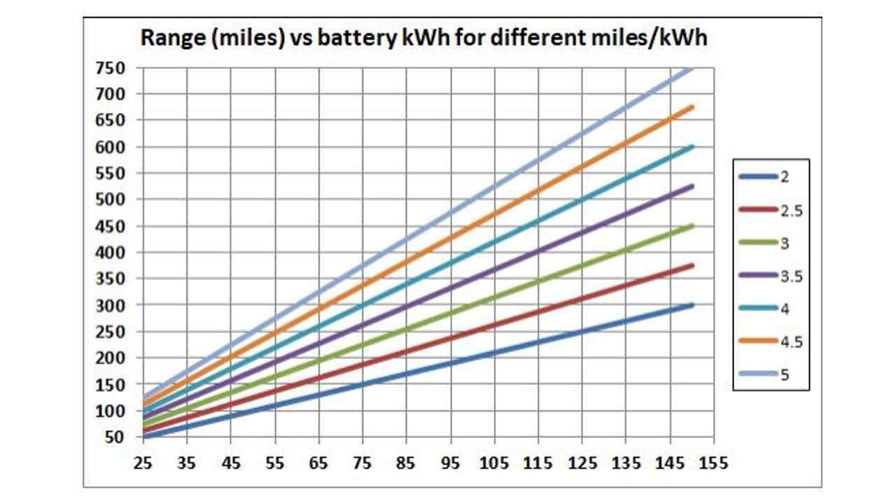 range vs battery kwh