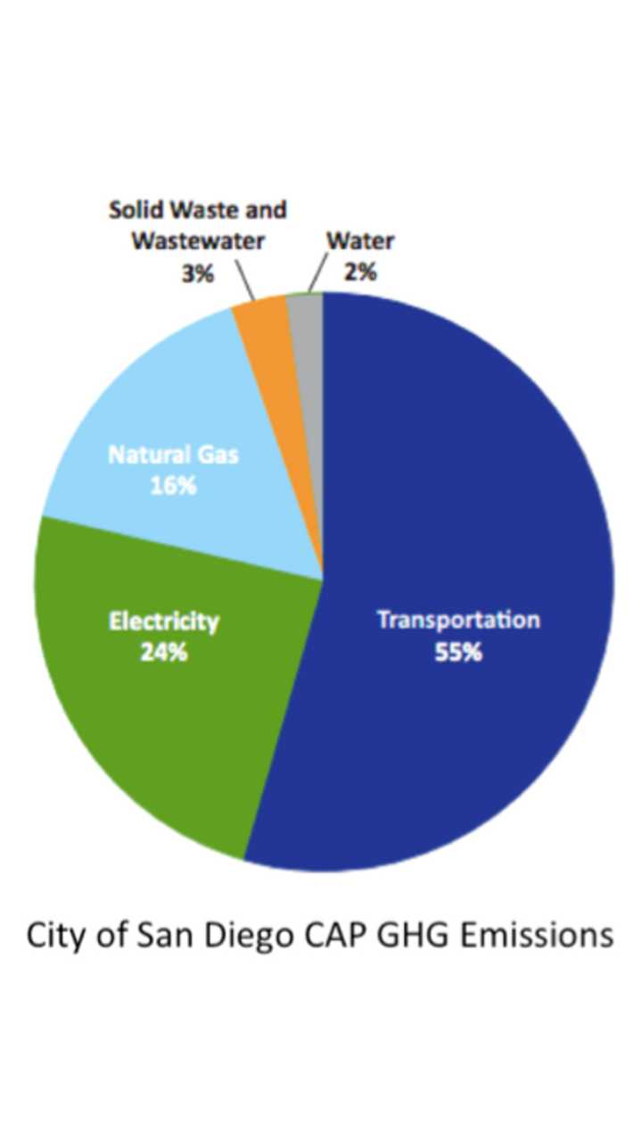 95% of emissions in San Diego come from transportation and utility sources.