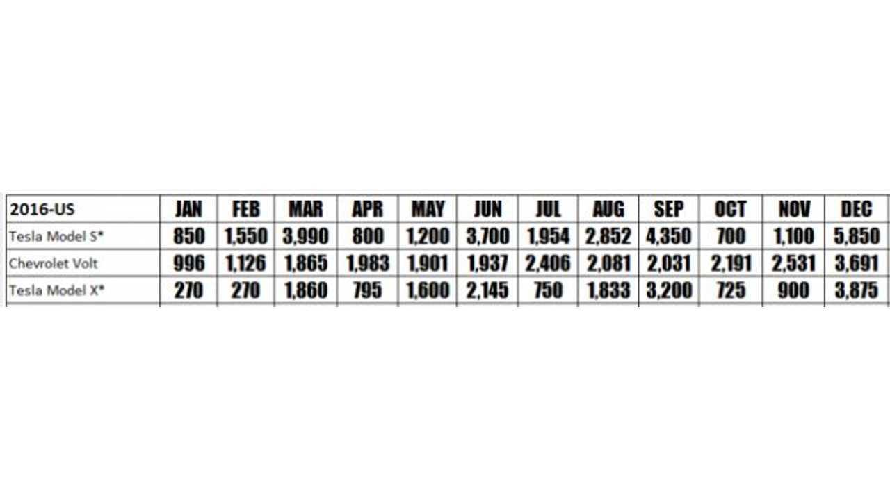 Chevy Volt, Tesla Model S & Tesla Model X Sales By Month In 2016