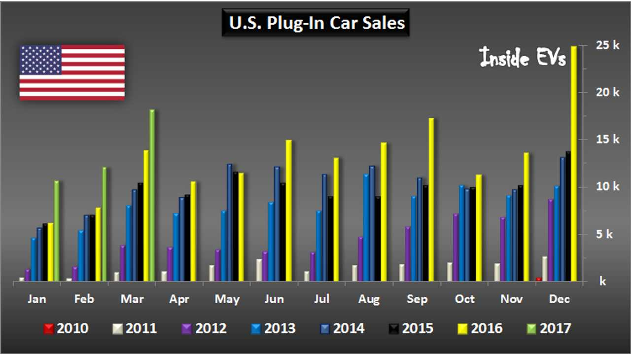U.S. Plug-In Car Sales – March 2017