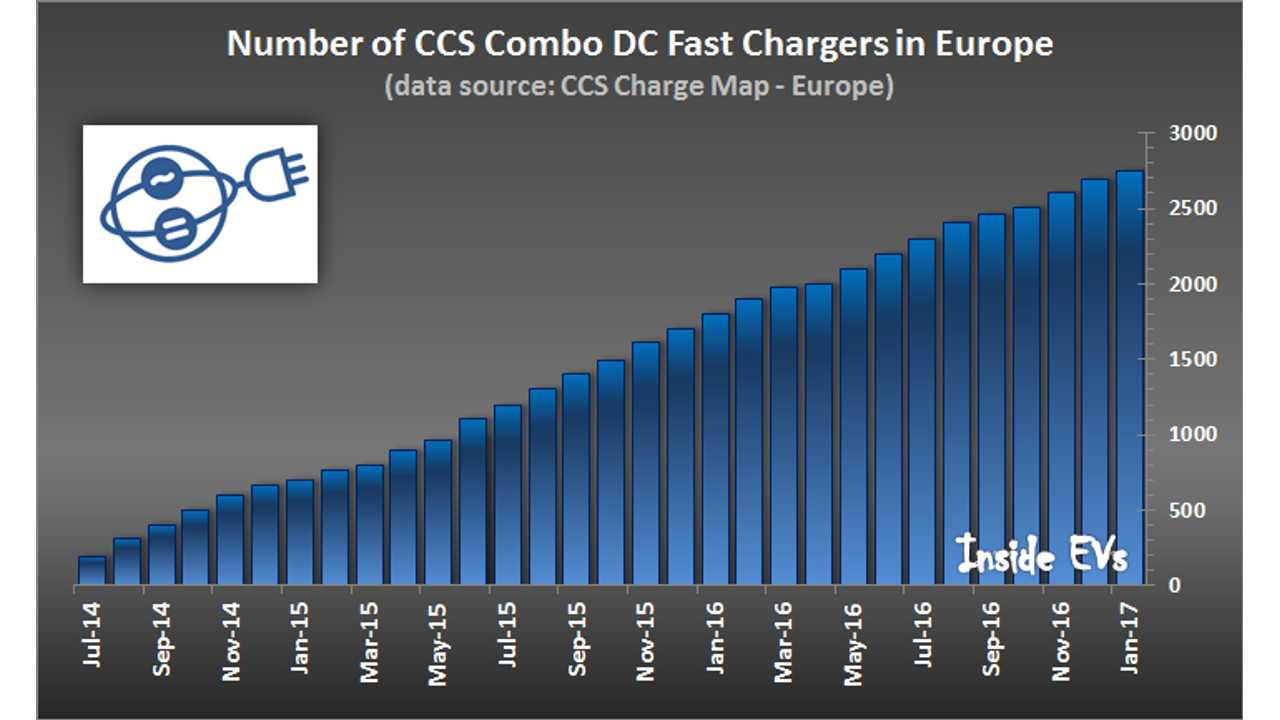 Europe Has Installed 2,750 CCS Combo DC Fast Chargers