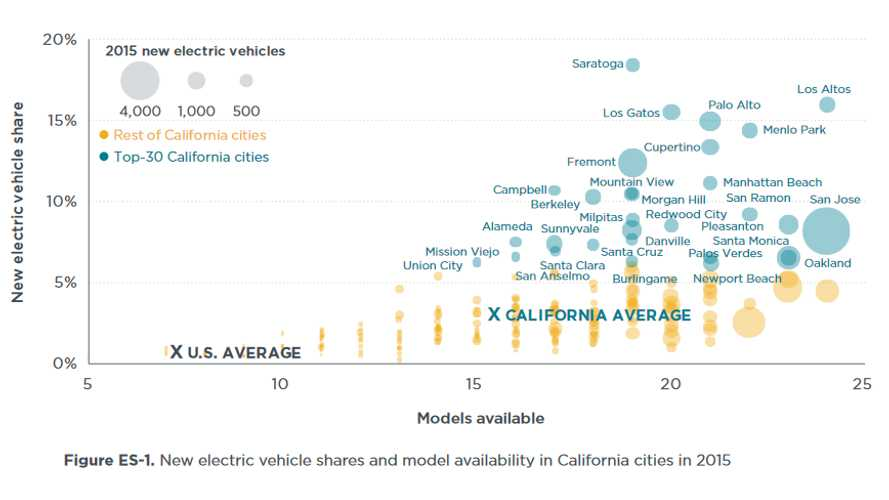 City-By-City EV Adoption Rated In California For Top 30 Cities, The Highest At 18%