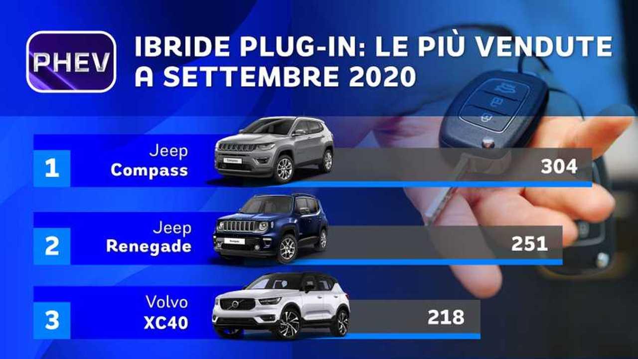 Classifica immatricolazioni auto ibride plug-in settembre 2020