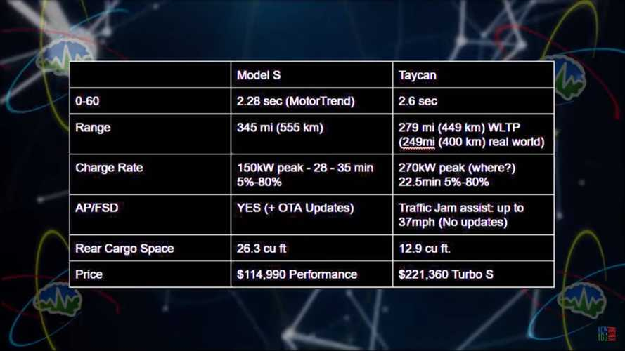 This Is Why Tesla Has Nothing To Worry About With The Porsche Taycan