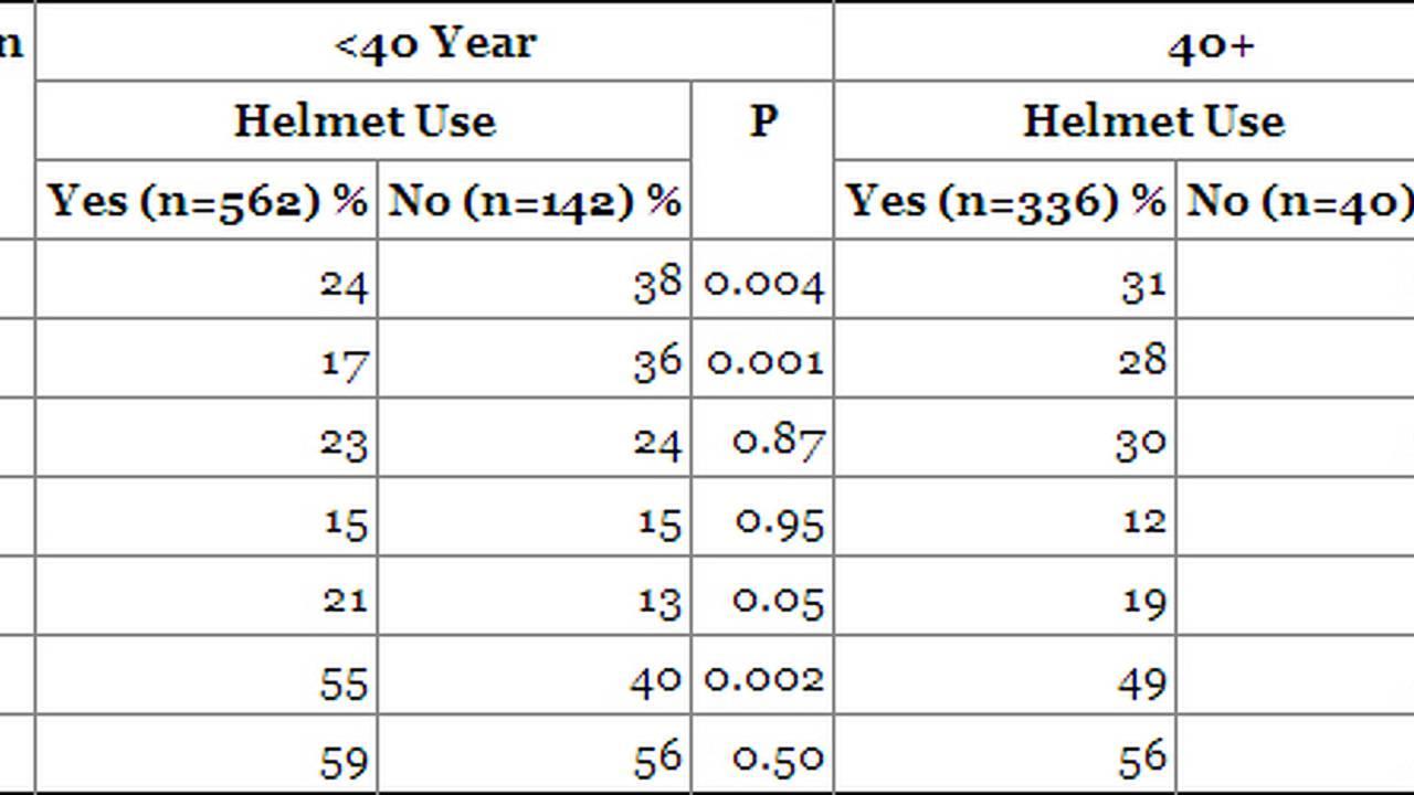 Injured Anatomic Region By Age and Helmet Use
