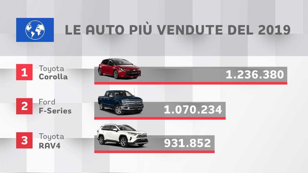 Top 10 auto vendute al mondo 2019