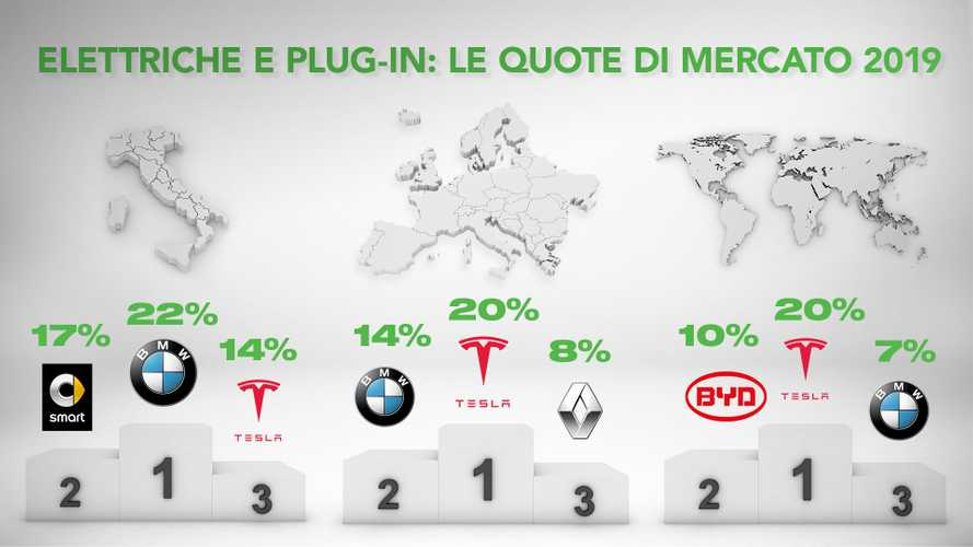 Auto elettriche e plug-in, ecco le quote di mercato dei costruttori