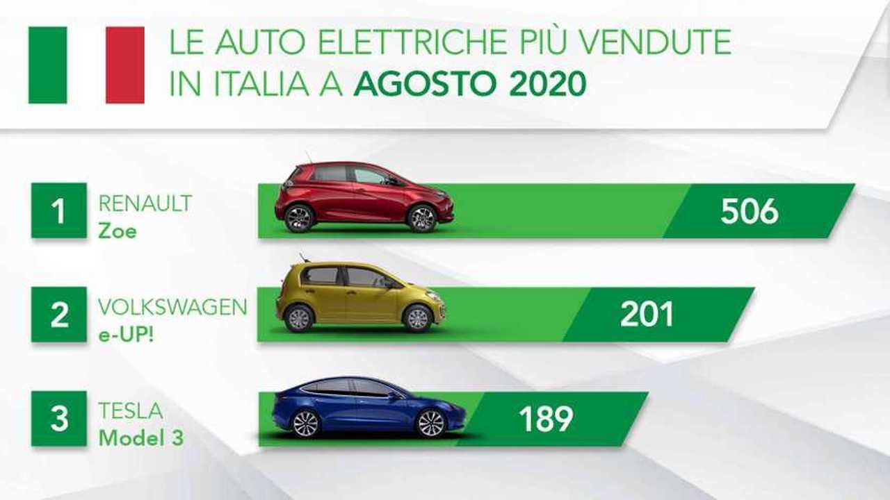 Copertina-le-auto-elettriche-più-vendute-in-Italia-a-Agosto-2020