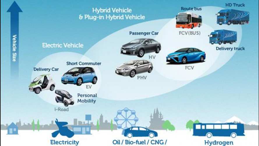 Toyota dirà addio (o quasi) alle emissioni di CO2 nel 2050