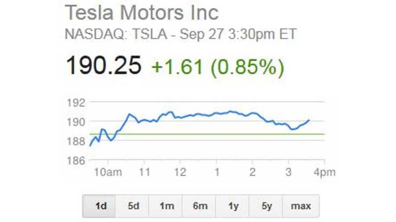 Tesla Stock Tops $190; Market Cap Rises Above $23 Billion