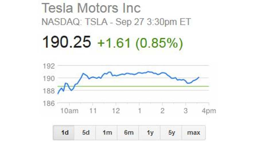 Tesla Stock Tops $190; Market Cap Rises Above $23 Billion