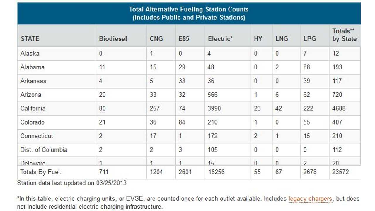 Public Charging Stations in US Now Number Over 5,678; Total Public Charging Outlets Exceed 16,256